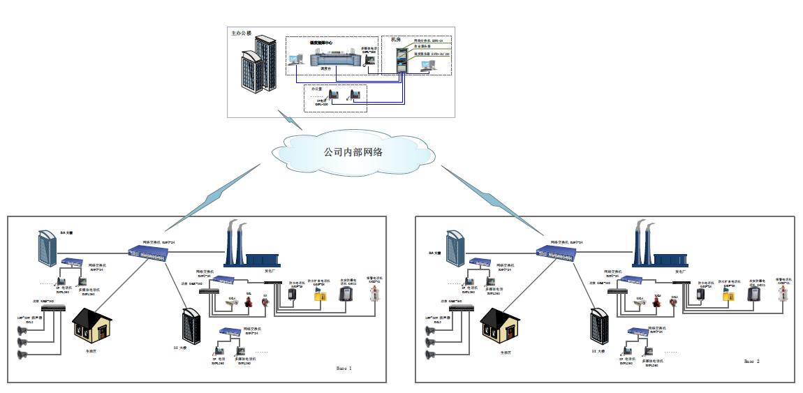 核电站通信调度系统解决方案