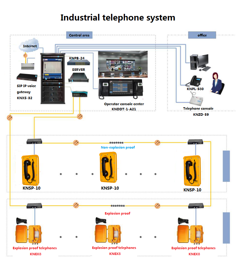 Industrial telephone system