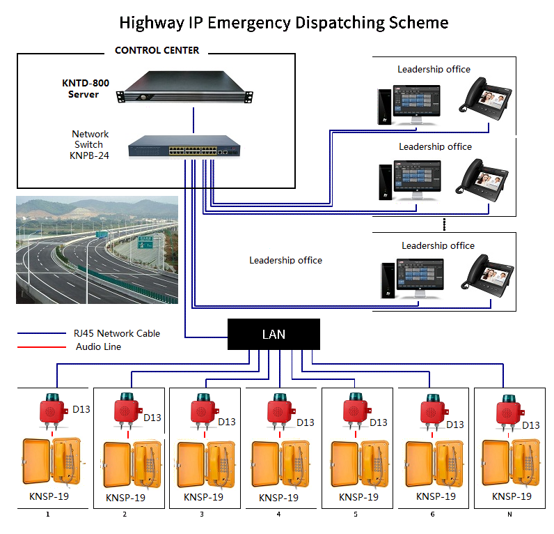 sip server use in the highway telephone