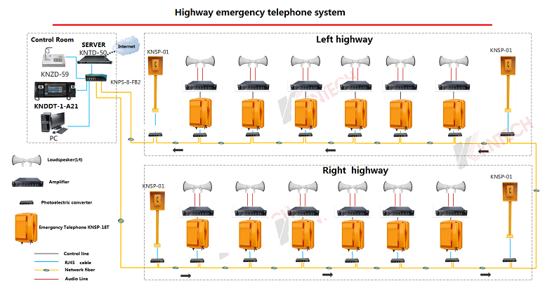 emergency telephone use the tunnel ip pbx system