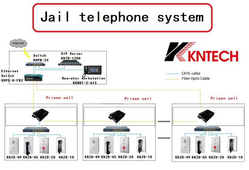 jail telephone system