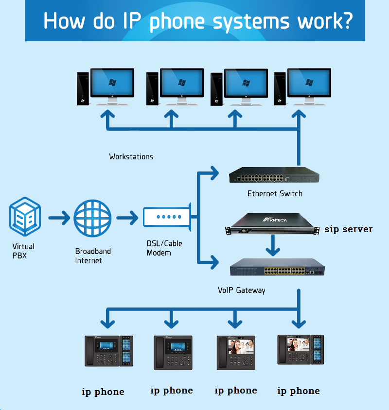 ip phone systems work diagram