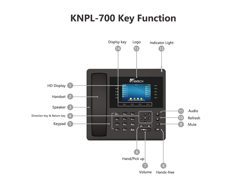 the ip office phone key function