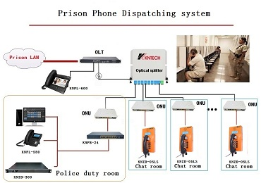Prison Phone Dispatching System