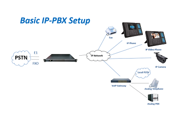 what is IP pbx and how it works?