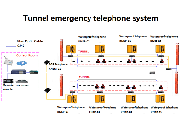 IP Tunnel Emergency Telephone System