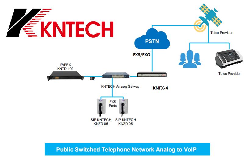 4 ports VOIP Gateway | KNTECH