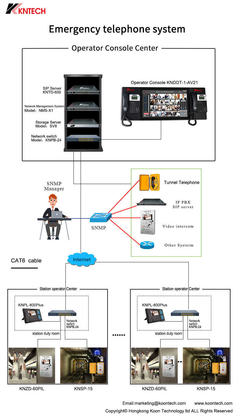 snmp unified network management system KNTECH