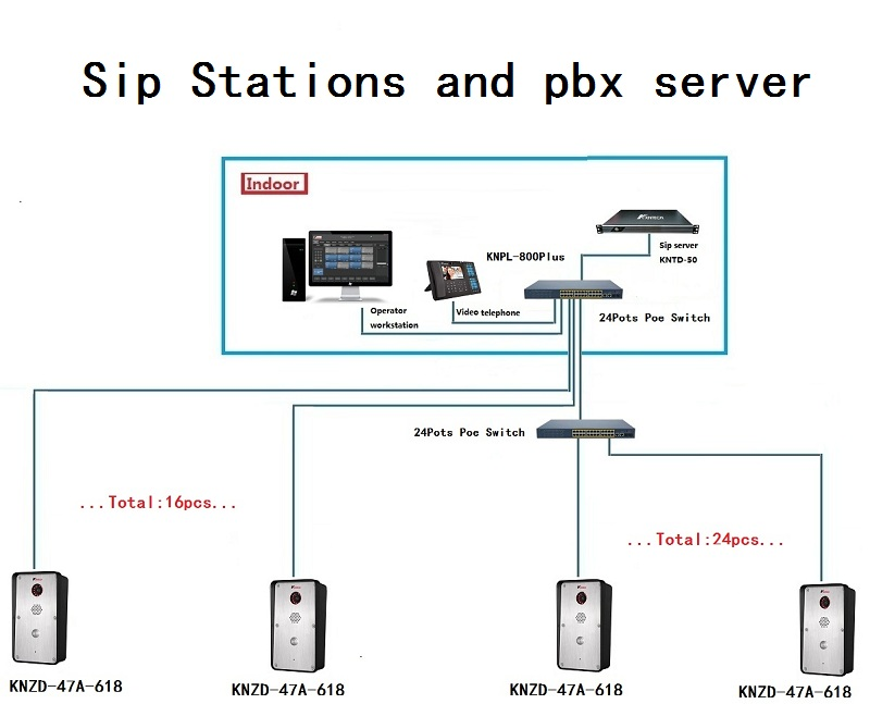 sip stations and ip pbx
